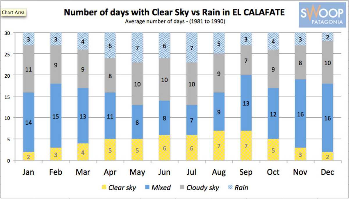Calafate Clear Days vs Rain Chart SWO p-p